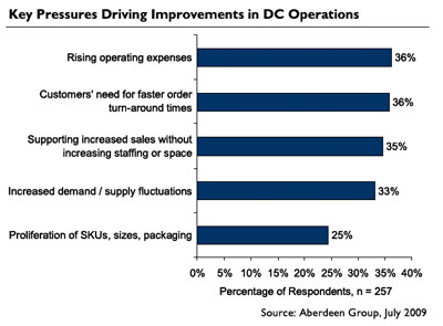 Graph: Pressures to Improve Warehouse/Distribution Center Performance